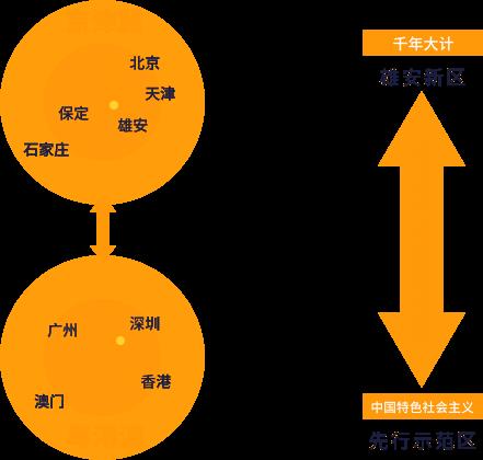 京津冀和粤港澳两大城市群互联互通的桥梁和纽带