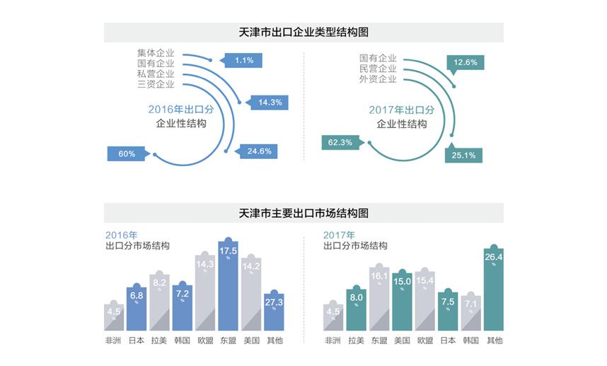 天津市出口企业类型结构图和天津市主要出口市场结构图